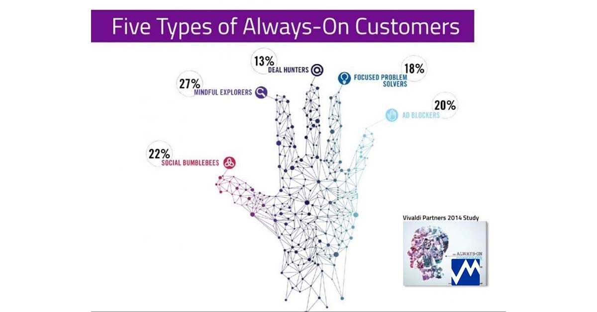 The Changing Role of the CMO // The Always-on Consumer